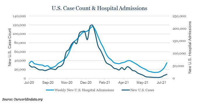 U.S. Case Count & Hospital Admissions