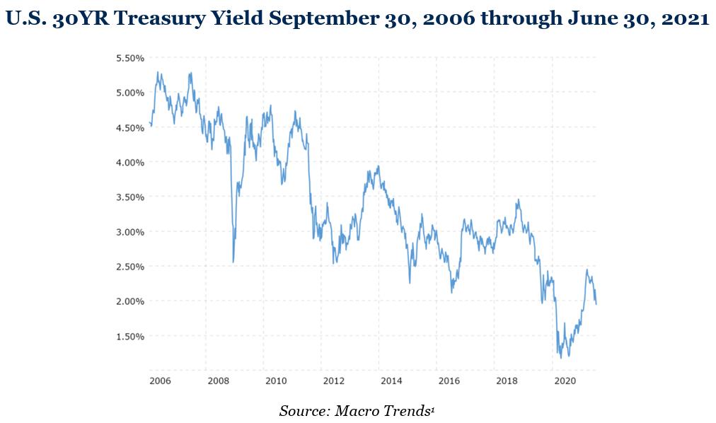 30 YR Treasury Yield