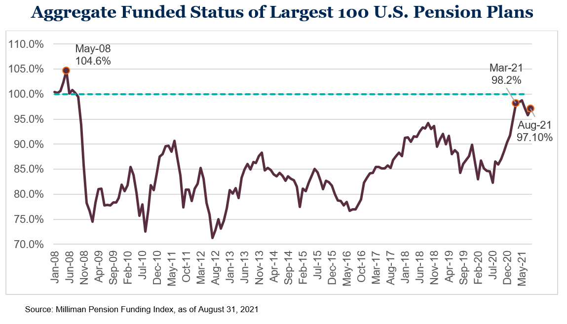 Aggregate Funded Status Largest 100 U.S. Pension Plans