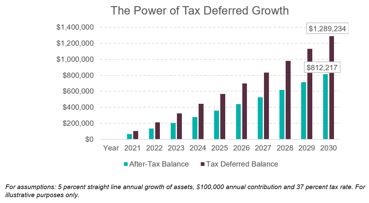 Power of Tax Deferred Growth