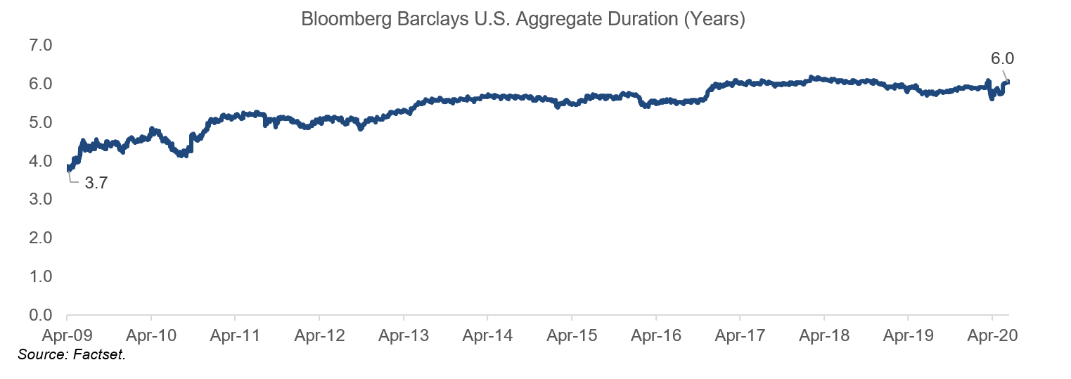 Bloomberg Barclays U.S. Aggregate Duration (Years)