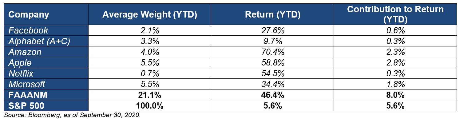 Contribution S&P 500 Return