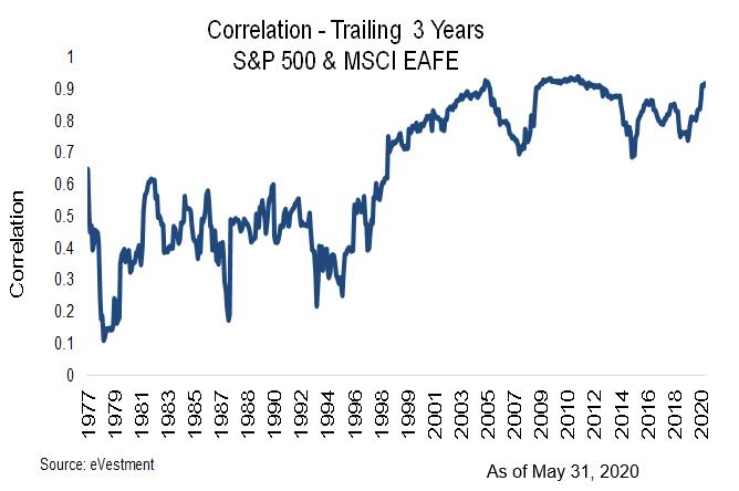 MSCI correlation trailing 3 years