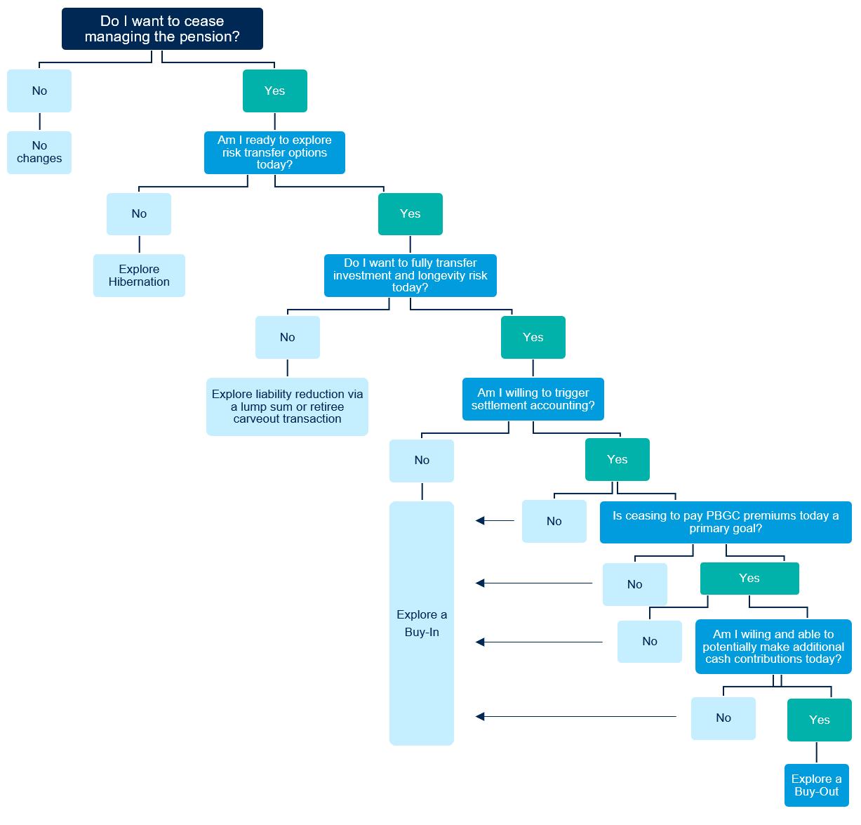Risk Transfer Flow Chart