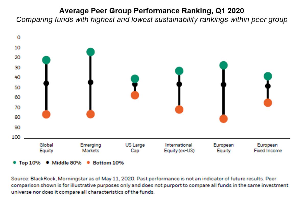 Average peer group ranking ESG