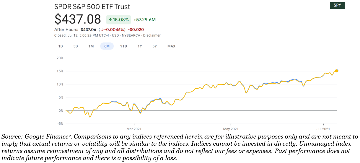 SPY ETF Trust