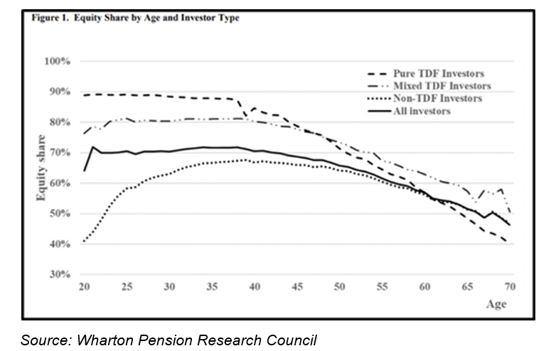 Equity share by age and investor type