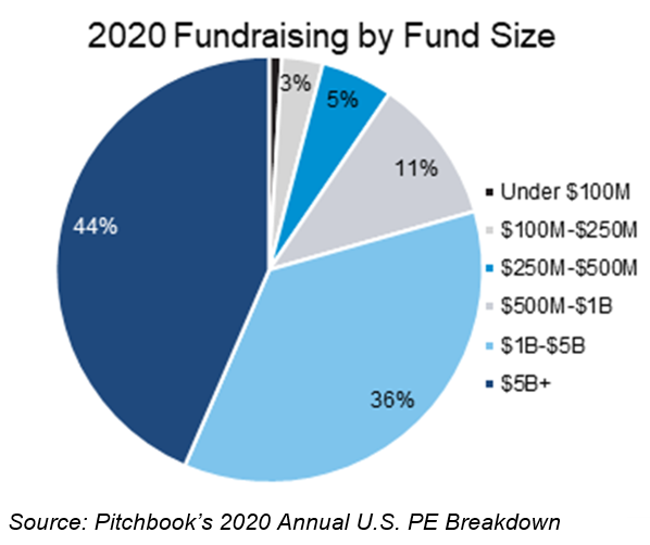 Fundraising by Fund Size