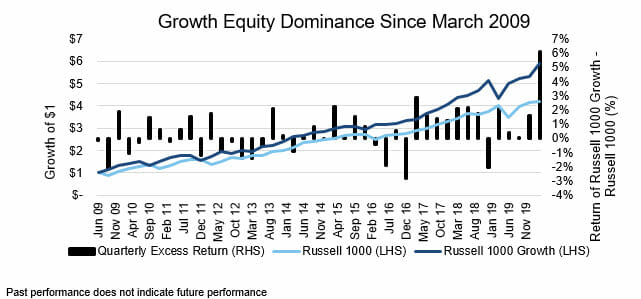 Growth Equity Dominance Chart