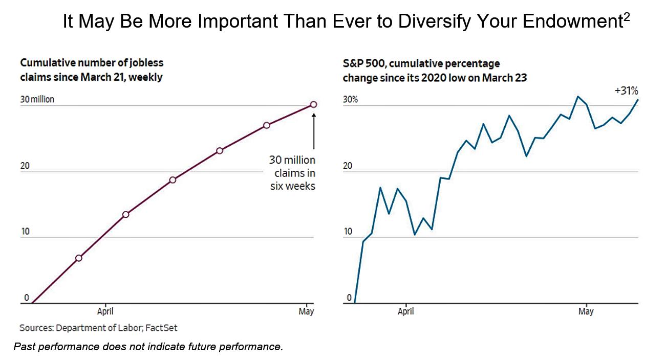 Diversify your endowment