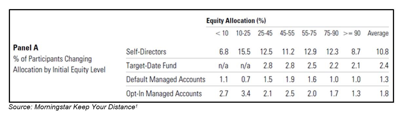 Retirement equity allocation
