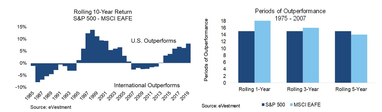 U.S. Outperforms