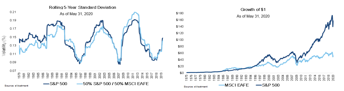 MSCI EAFE and Growth of Dollar