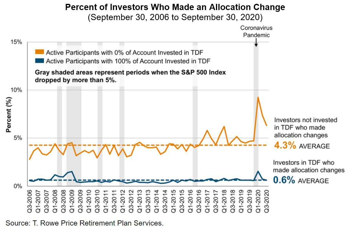 Investors Allocation Change