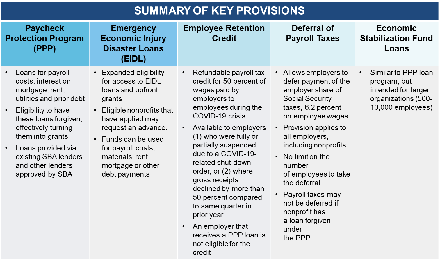 Summary of Key Provisions CARES Act