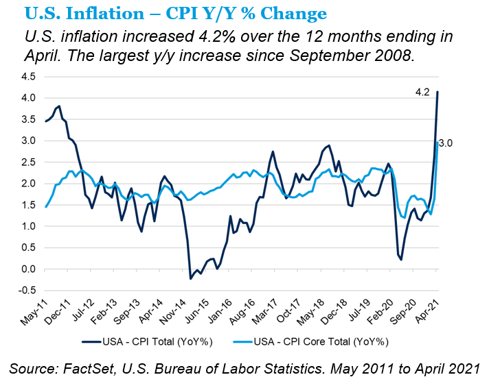U.S. Inflation CPI Year over Year Change