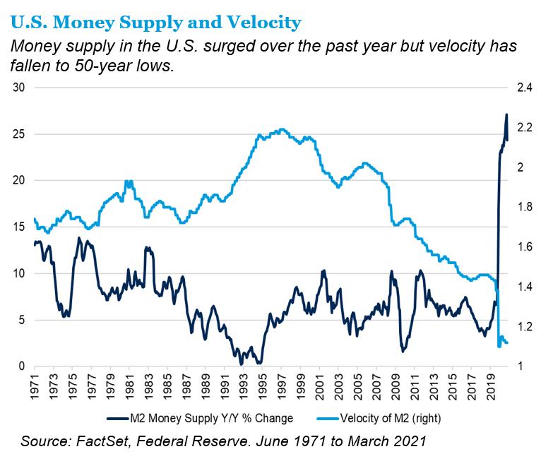 U.S. money supply and velocity
