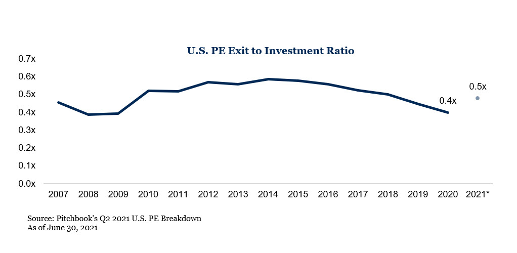 U.S. PE Exit to Investment Ratio chart