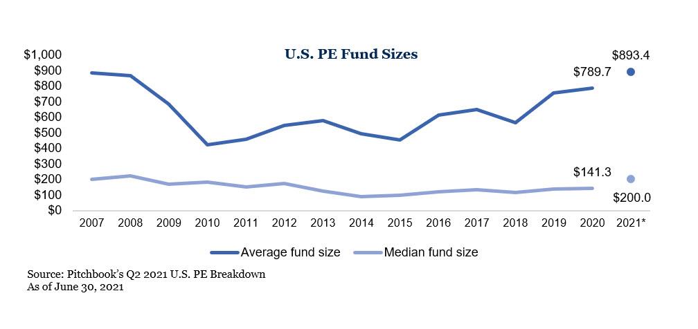 U.S. PE Fund Size