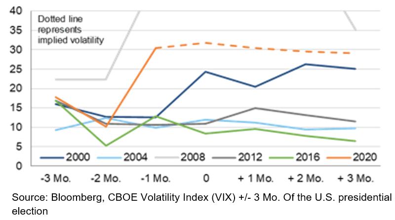 Volatility Index