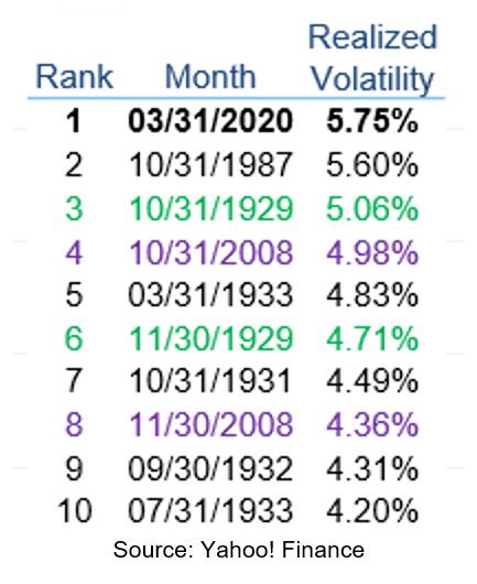 Realized Volatility Ranking