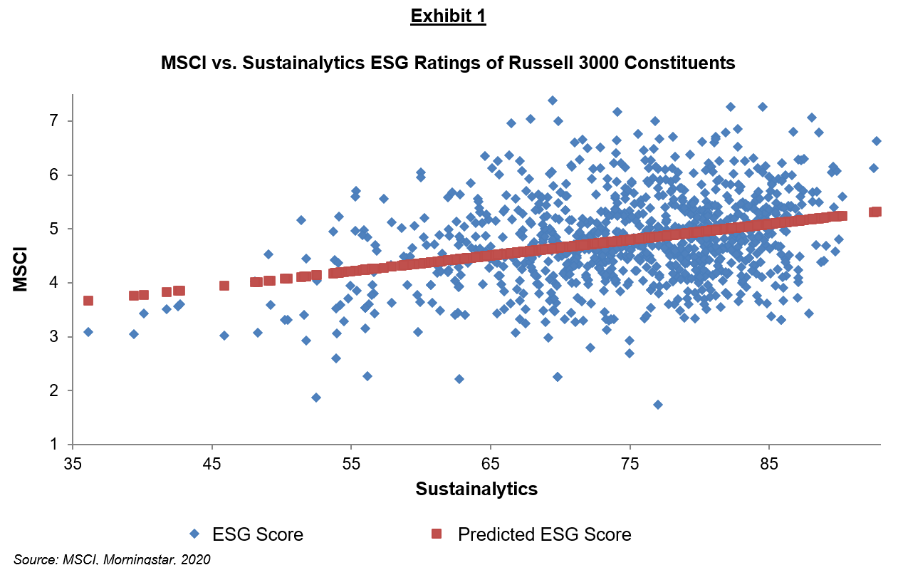 MSCI vs. Sustainalytics ESG Ratings of Russell 3000 Constituents
