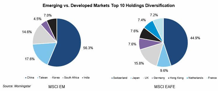 Emerging vs. Developed Markets Top 10 Holdings Diversification