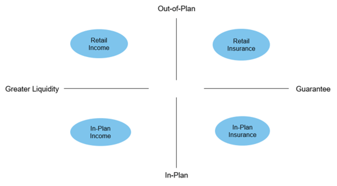 In Plan and Out of Plan Income